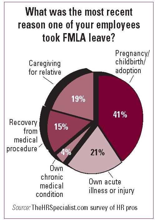 When An Employee S Fmla Leave Expires Can You Say Goodbye Business Management Daily Free Reports On Human Resources Employment Law Office
