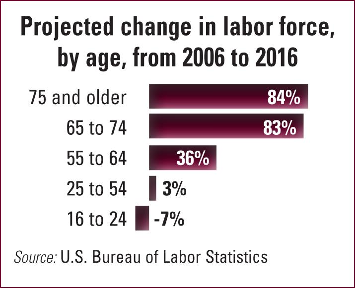 According to the U.S. Bureau of Labor Statistics, there will be an 84% rise in workers 75 and older from 2006 to 2016