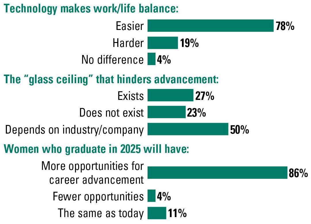 78% said technology makes the work/life balance easier ... 27% said the 'glass ceiling' does exist ... 86% tought women who graduate in 2025 will have more opportunities for career advancement than today
