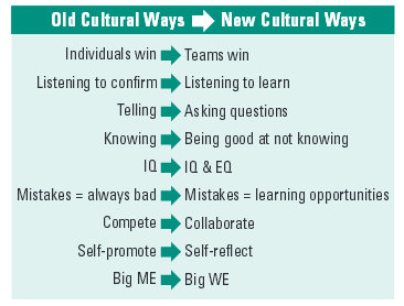 Old and new cultural ways