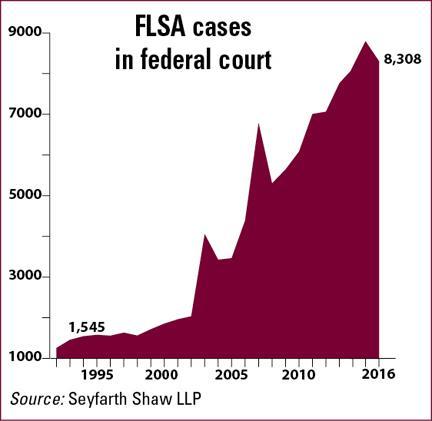 FLSA Lawsuits