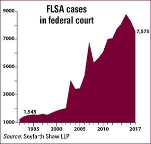FLSA Chart