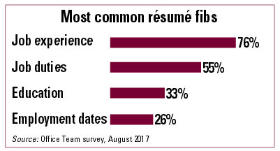 Most common resume fibs