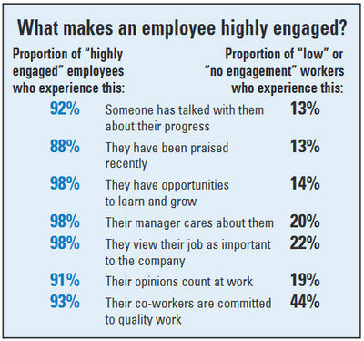 What makes an employee highly engaged?