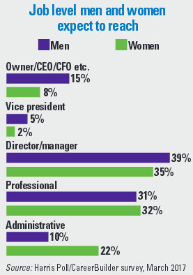 Job level men and women expect to reach