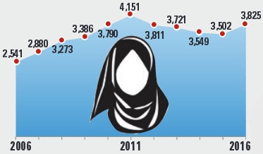 EEOC charges of religious bias