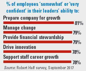 % of employees confident in leaders