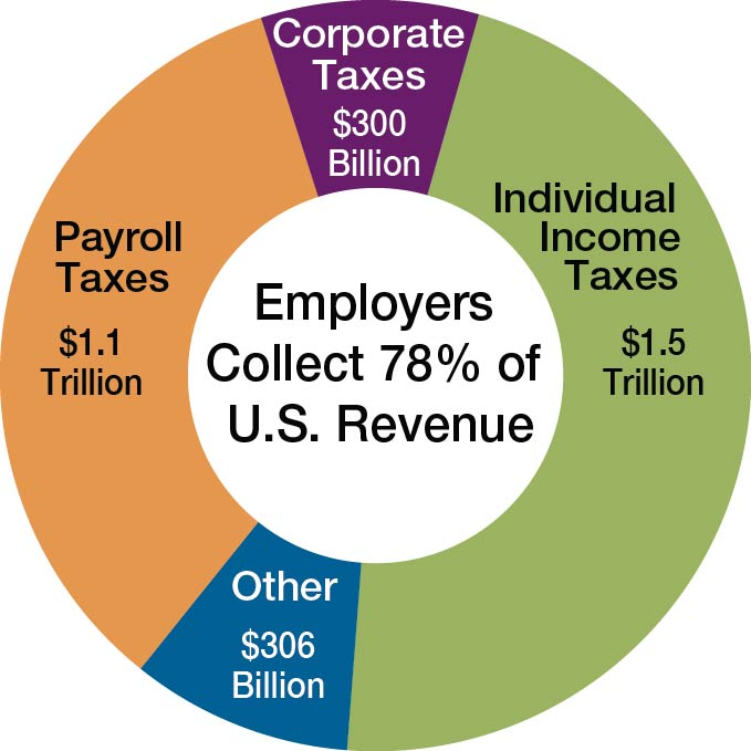 Payroll Withholding Chart
