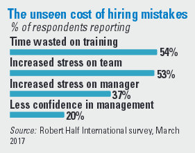 The unseen cost of hiring mistakes