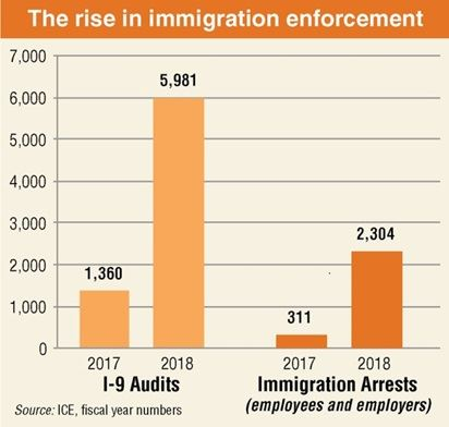 Immigration Enforcement Graph