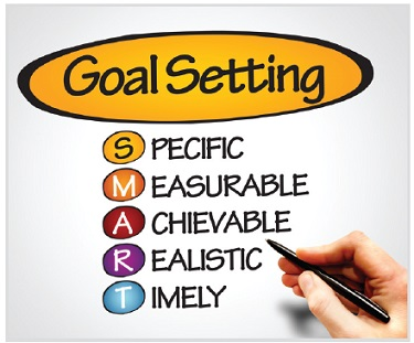 writing performance goals Q: i'm pretty sure i'm not going to meet my year-end performance goals at work  my manager and i haven't discussed my goals all year, so this will be a surprise.