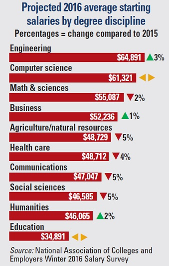 2016 Stem Grads To Earn Highest Starting Salaries