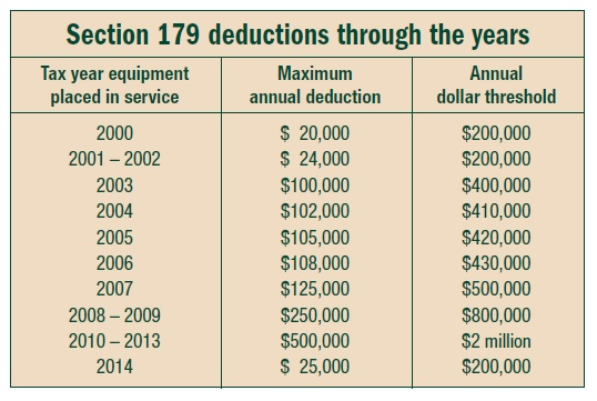 Max out on Section 179 deduction