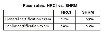 The Hr Certification Wars Shrm Vs Hrci Business Management Daily