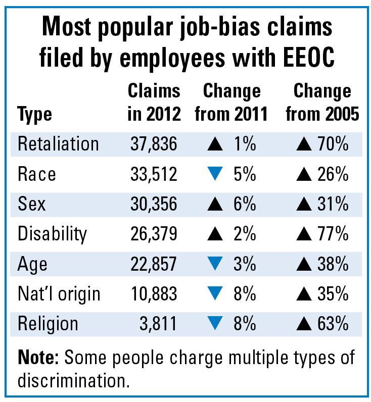 Retaliation: Your #1 risk in job-bias lawsuits - Business
