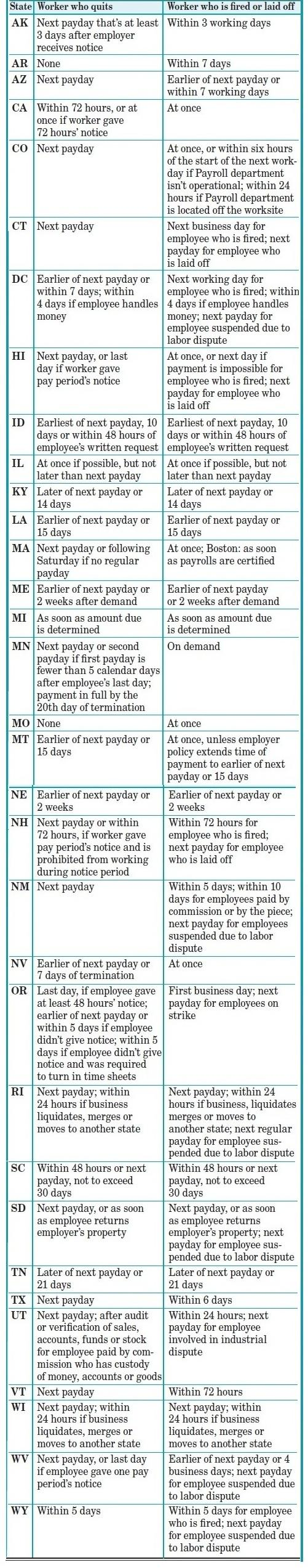State-by-State Chart on Final-Pay Laws