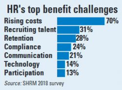 HR's top benefit challenges