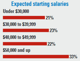 Expected starting salaries