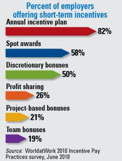 Percent of employers offering short-term incentives