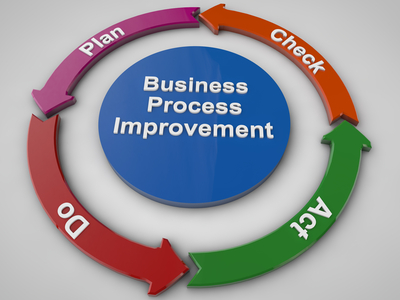 A Process Improvement Triple Play