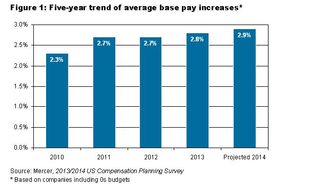 Pay Raises In 2014 Better But Still Below Mid 2000 Levels