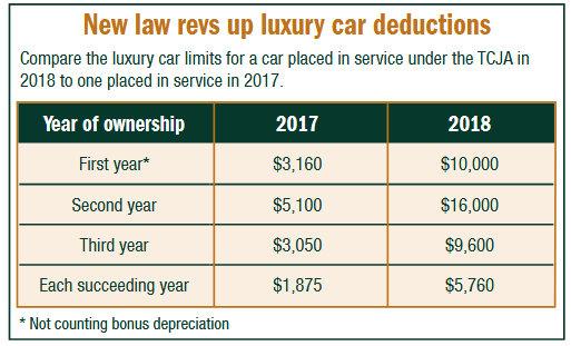 Luxury car deductions
