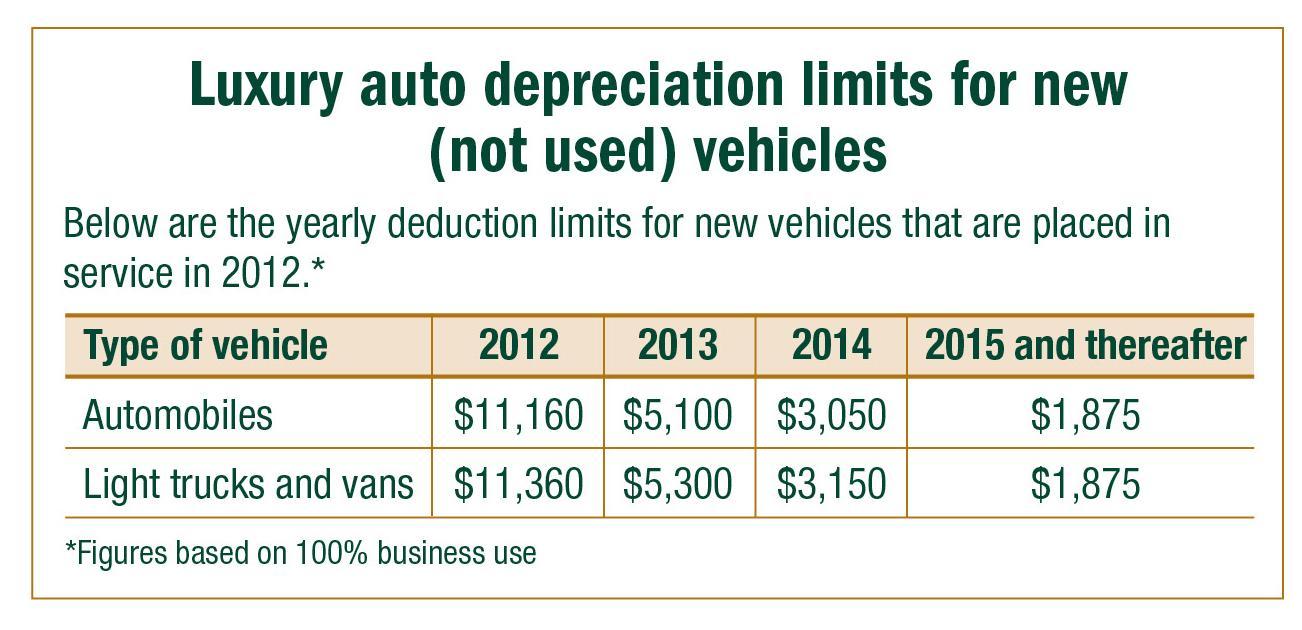 Steer around roadblocks to vehicle deductions - Business Management ...