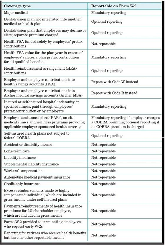Health Benefit Reporting On 2013 Forms W 2 Business Management Daily