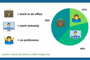 When staff remains remote: Navigating the dynamics of a split office