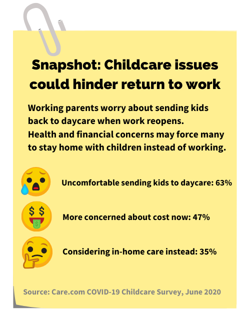 FMLA, snapshot childcare issues, return to work, covid-19 childcare survey