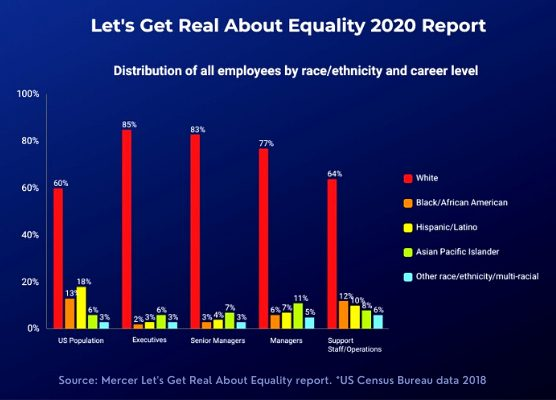 diversity and inclusion jobs, diversity and inclusion - Equality 2020 report 556x400