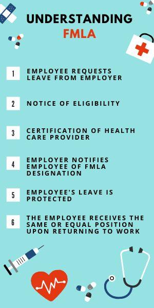FMLA certification infographic 300x600